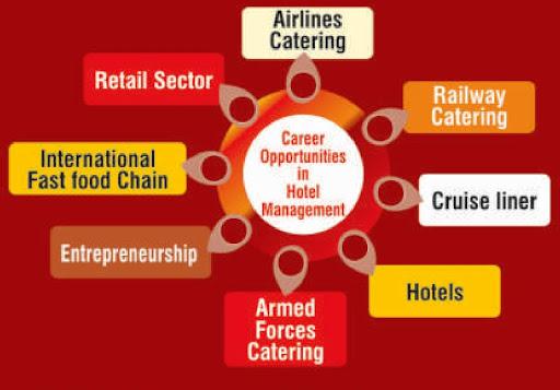 best Hotel management colleges in hyderabad